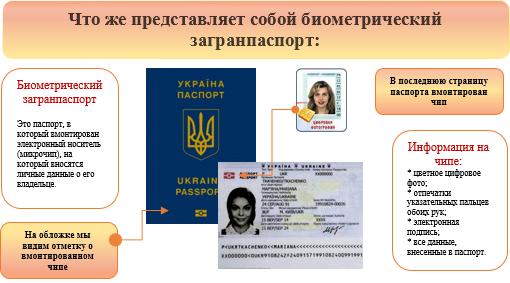 Загранпаспорт срочноза 3 дня в КиевеУкраине с viaestvita